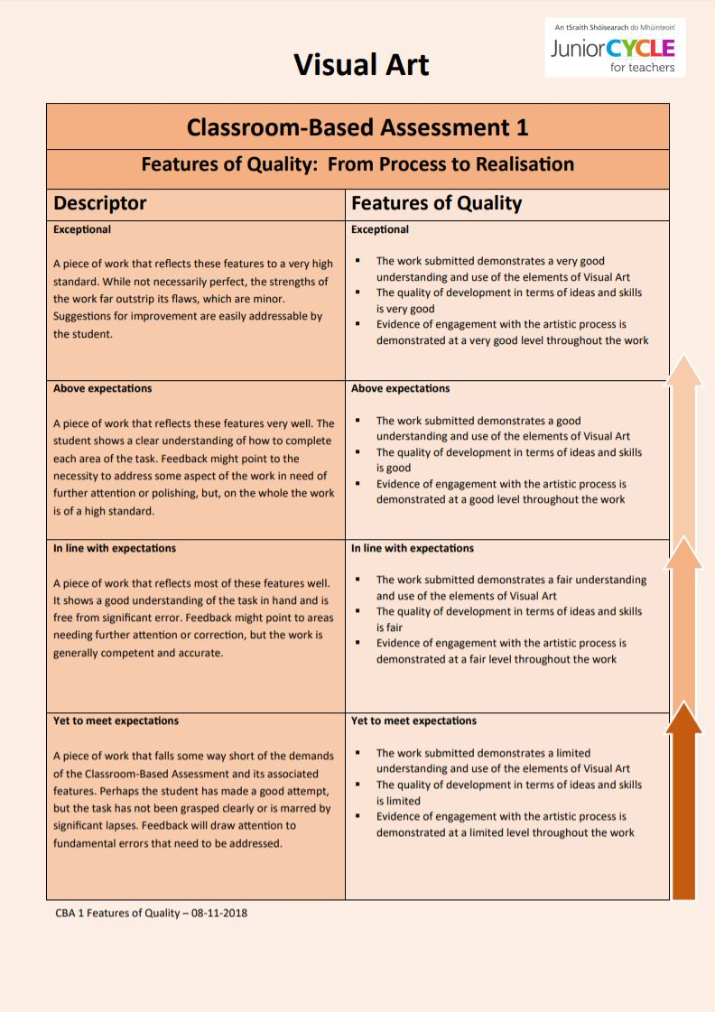 Features of Quality for CBA 1