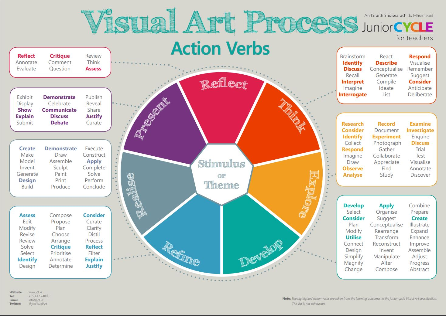 Visual Art Process Wheel