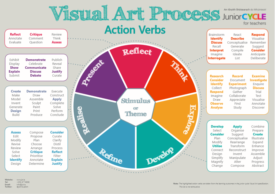 Visual Thinking For Design Pdf Download
