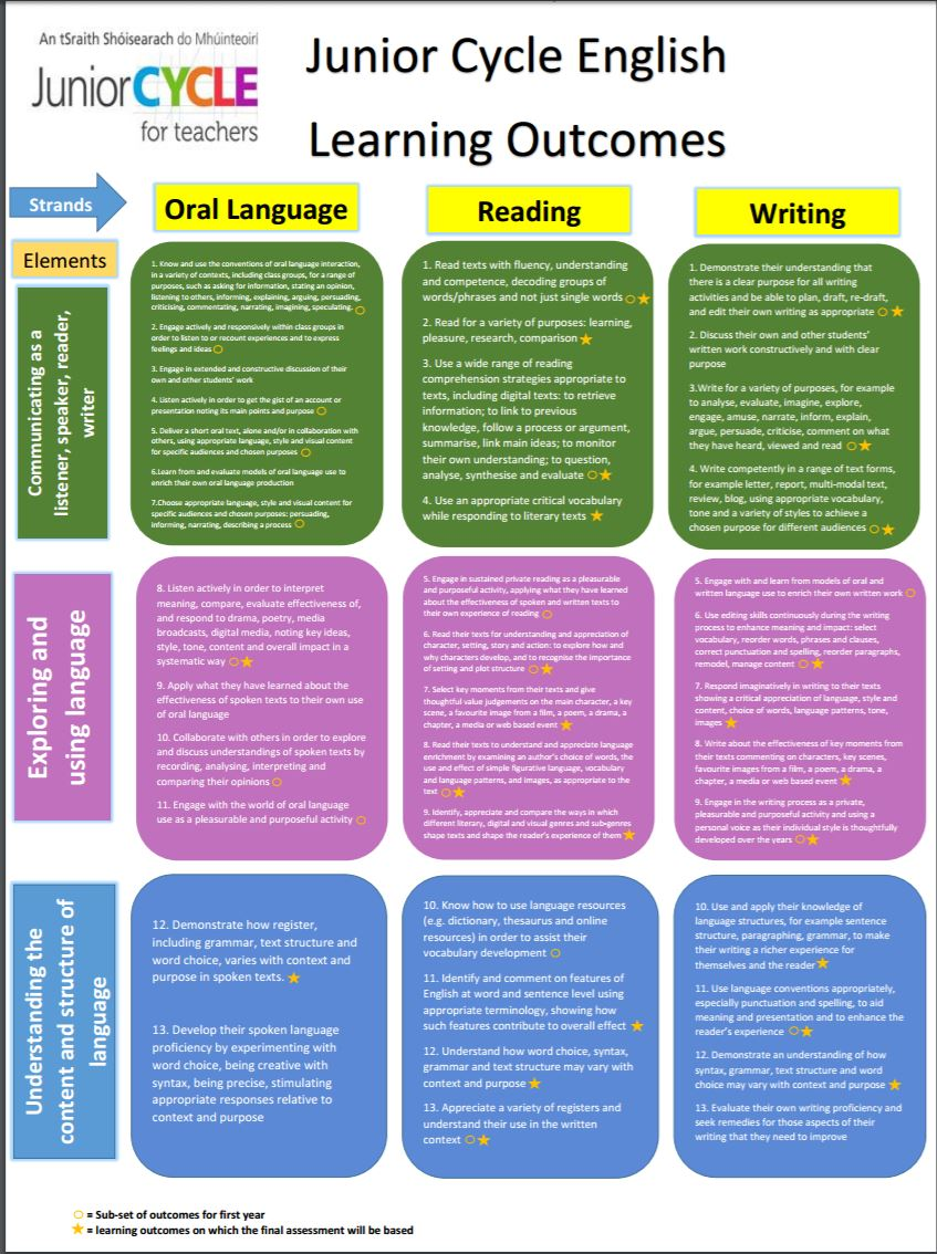 Learning Outcomes Poster