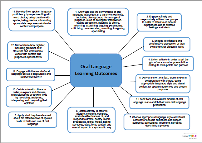 Oral Language: Learning Outcomes