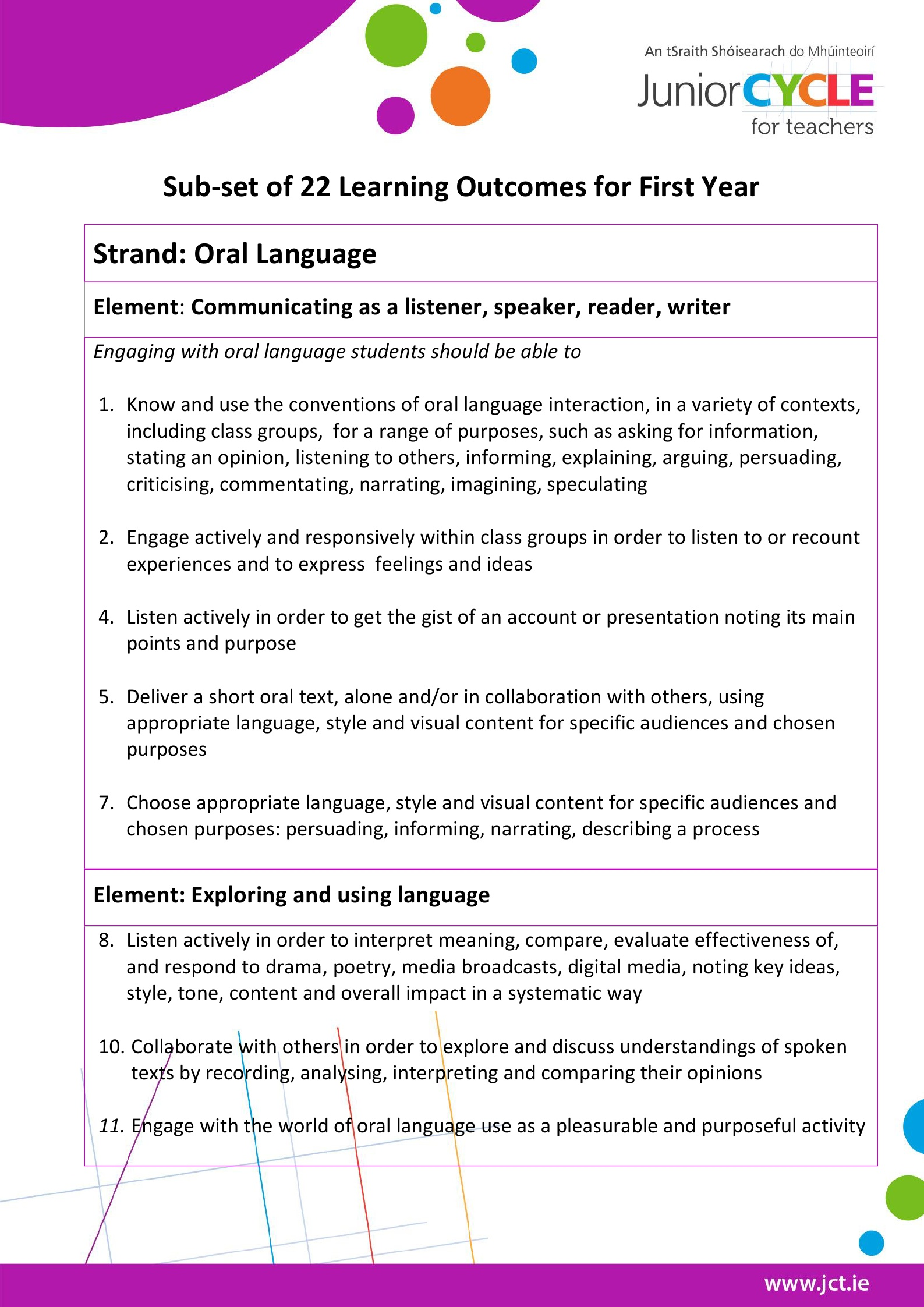 Sub set of 22 Learning Outcomes for 1st year English 2016