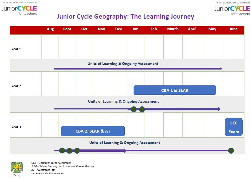 Junior Cycle Geography-The Learning Journey