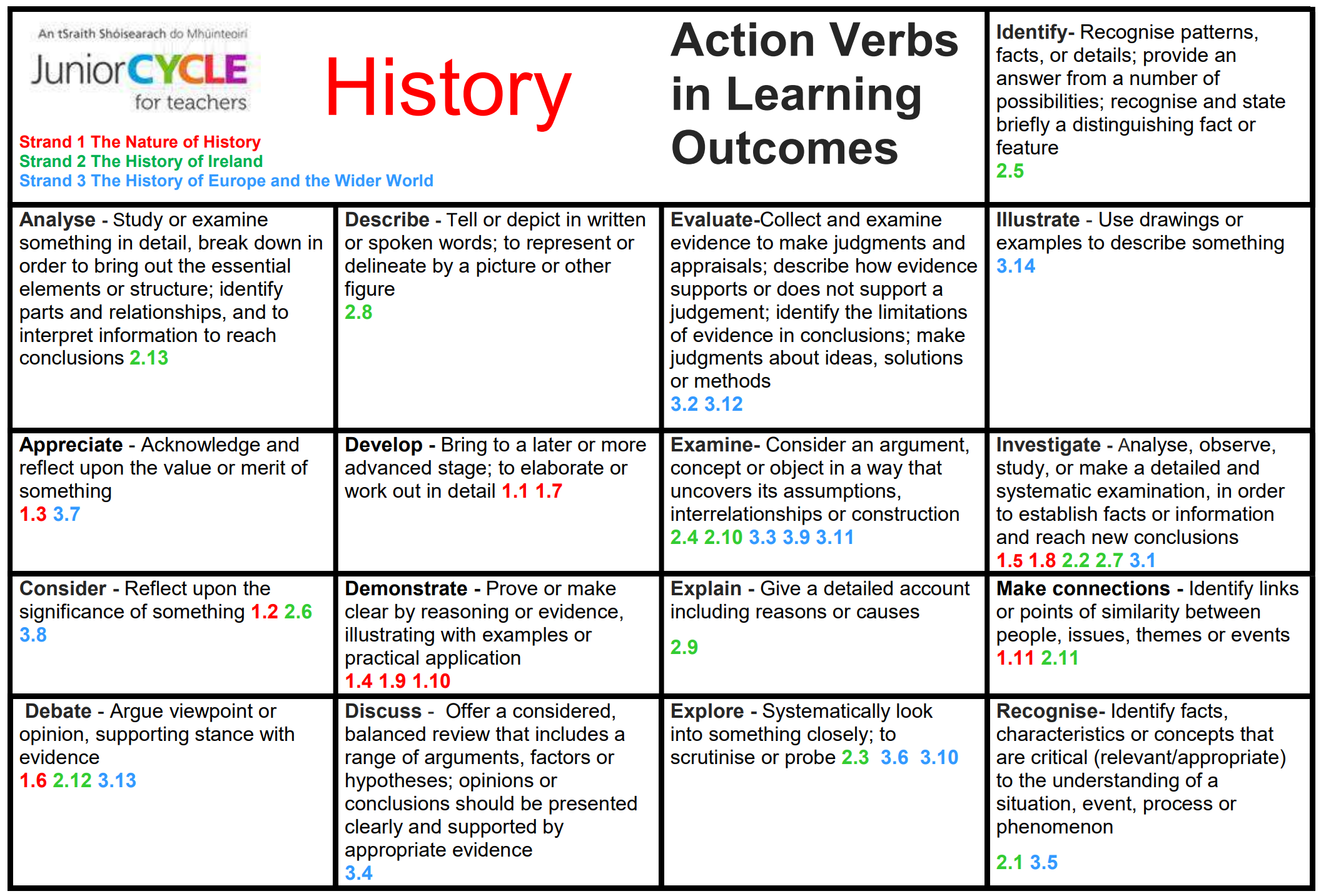 Action Verbs in Learning Outcomes.pdf