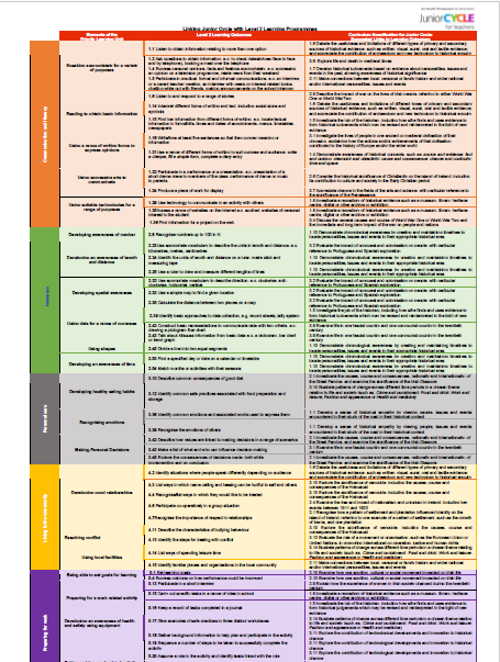 Linking Junior Cycle History with Level Two Learning Programmes.pdf