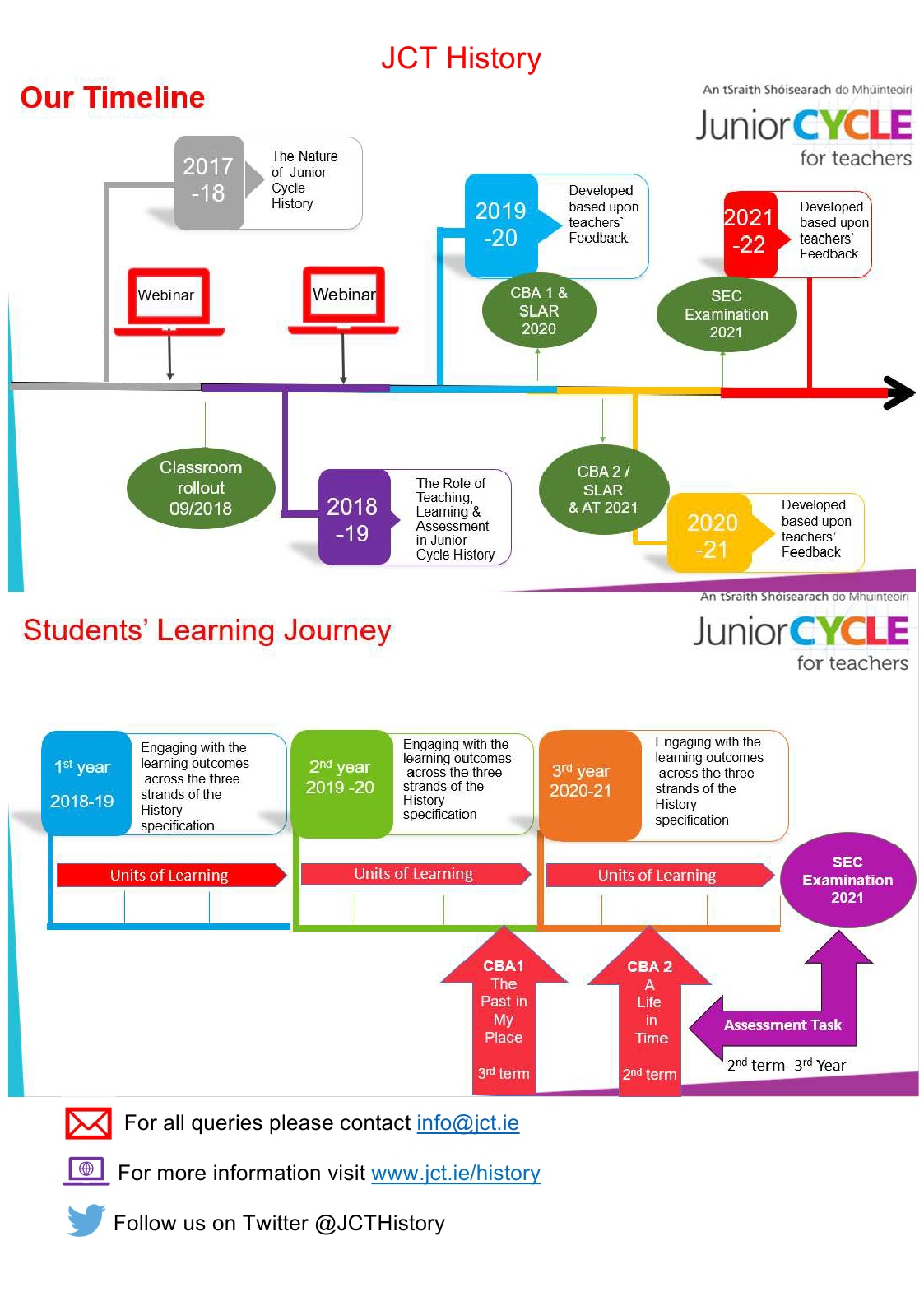 Teaching and Learning Timeline
