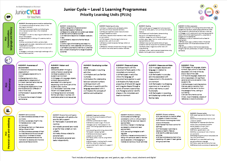 PLUs Learning Outcomes Poster