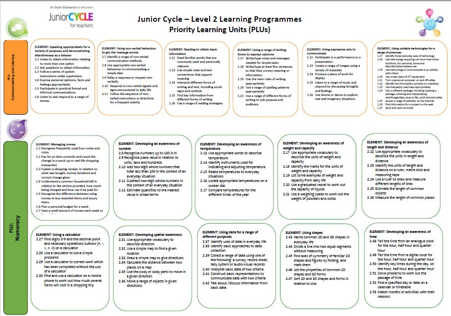 PLU Learning Outcomes  Poster