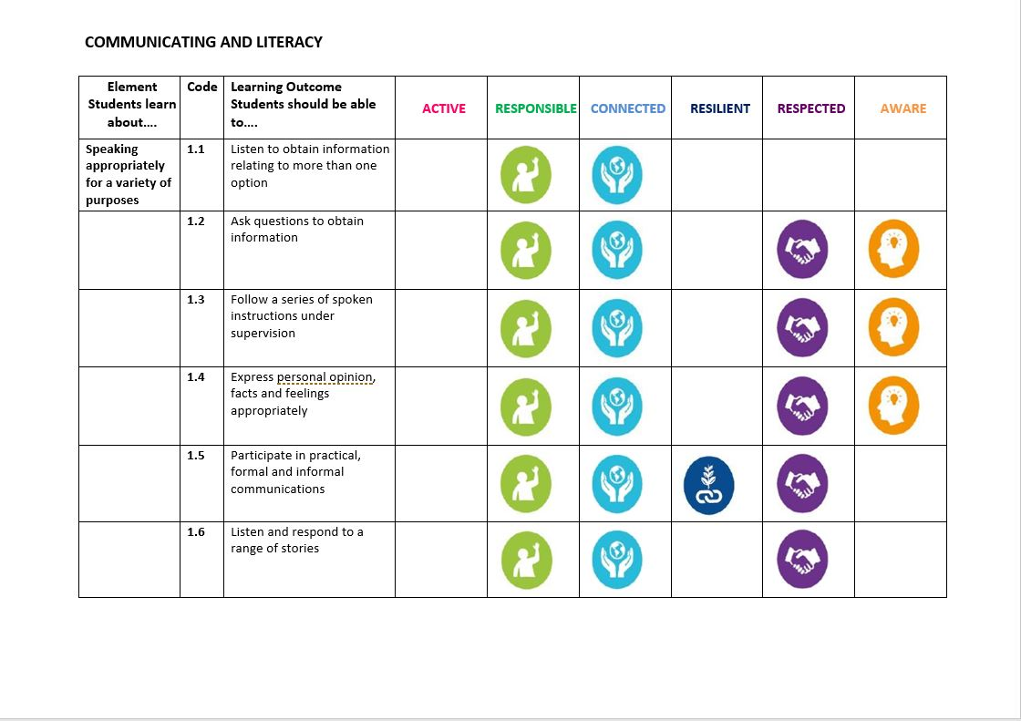 Linking PLUs and Wellbeing Indicators Sample