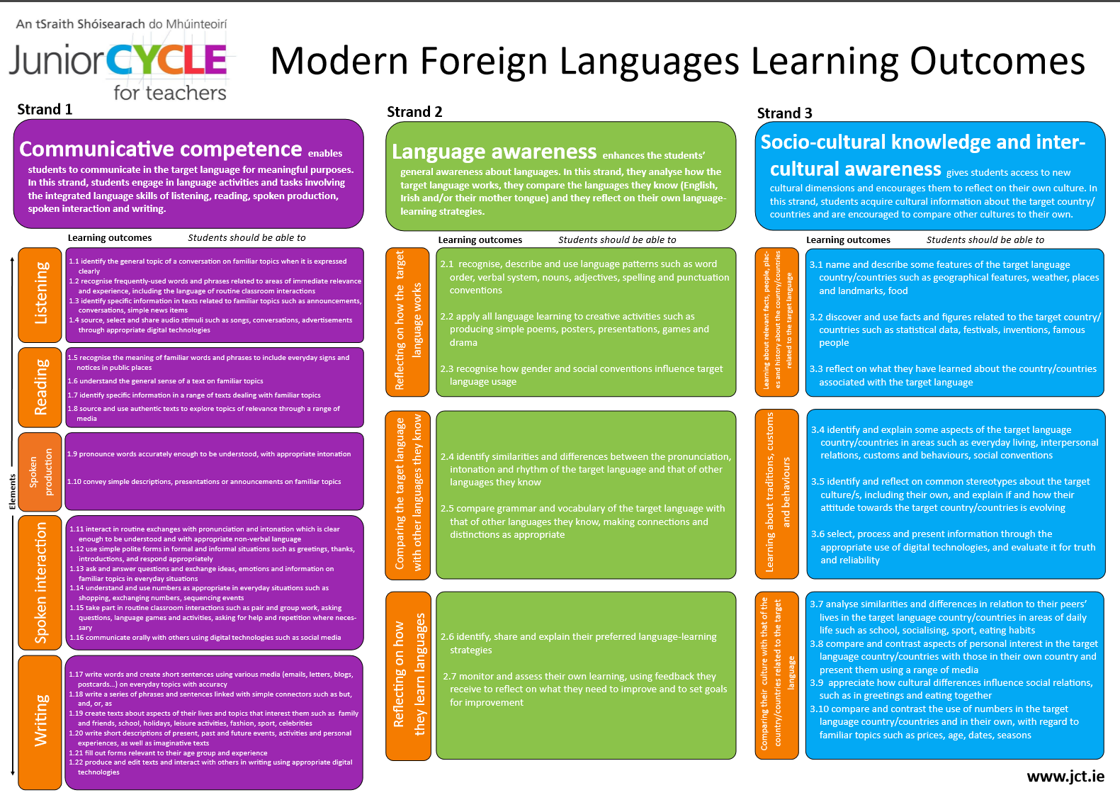 Modern Languages Classroom Posters ~ Modern foreign languages planning resources junior