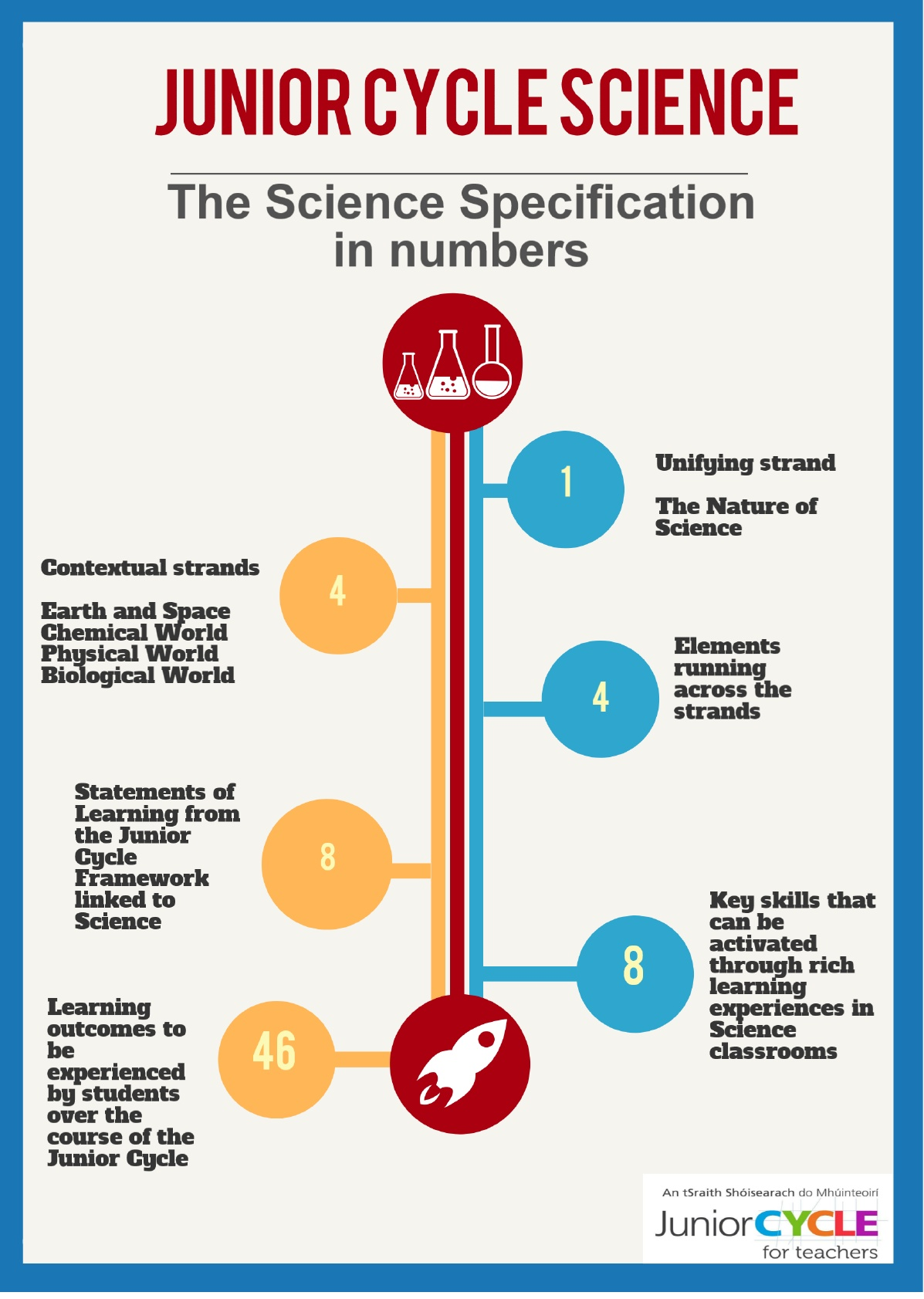 The Science Specification in Numbers - PDF