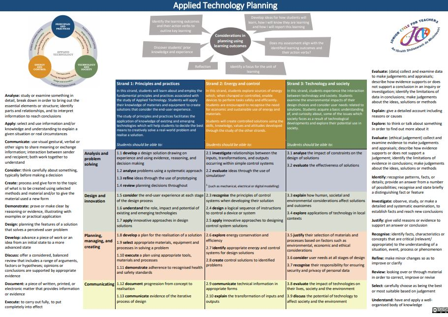 Applied Technology Planning Tool
