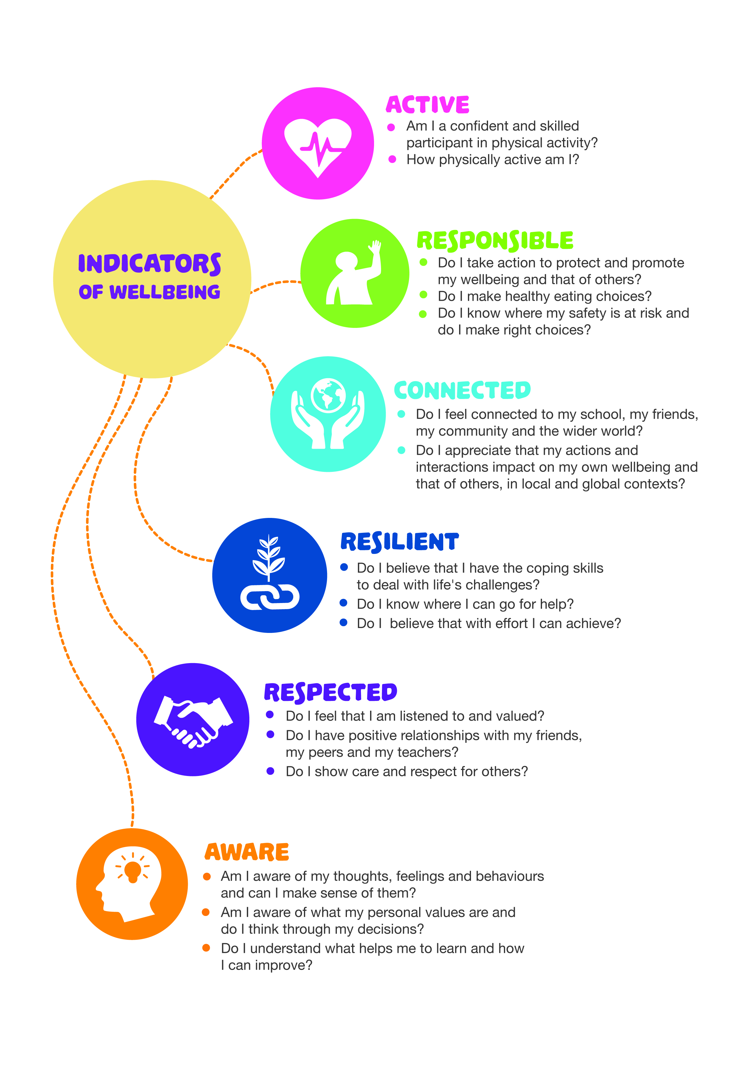 Wellbeing Indicators